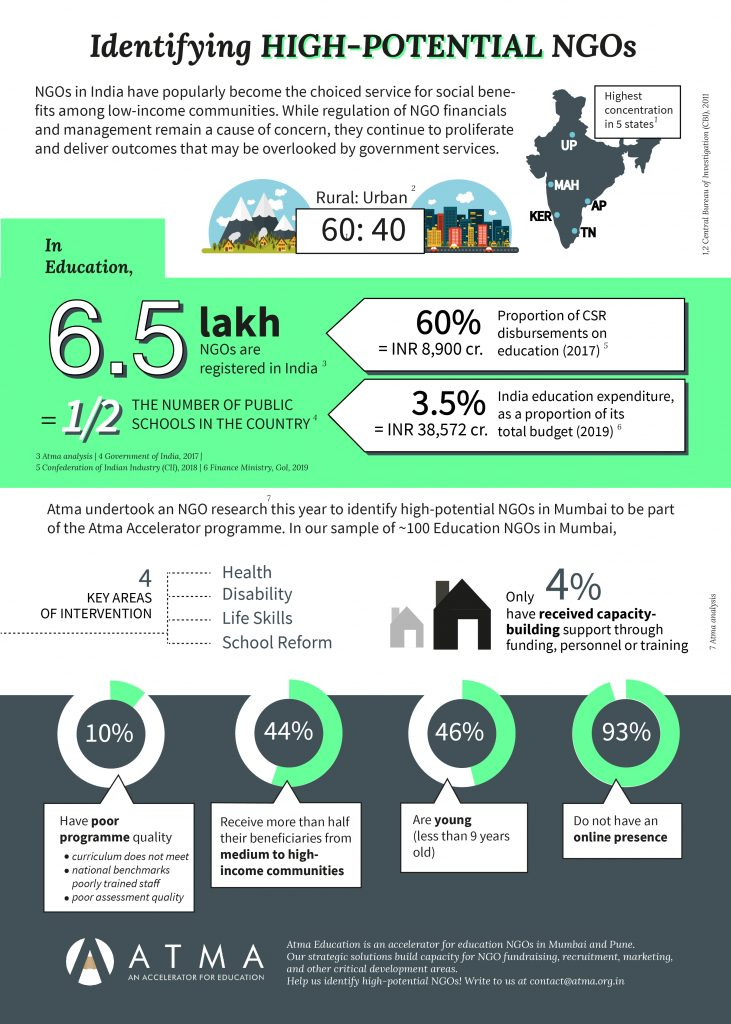 Identifying high-potential NGOs in India | Atma